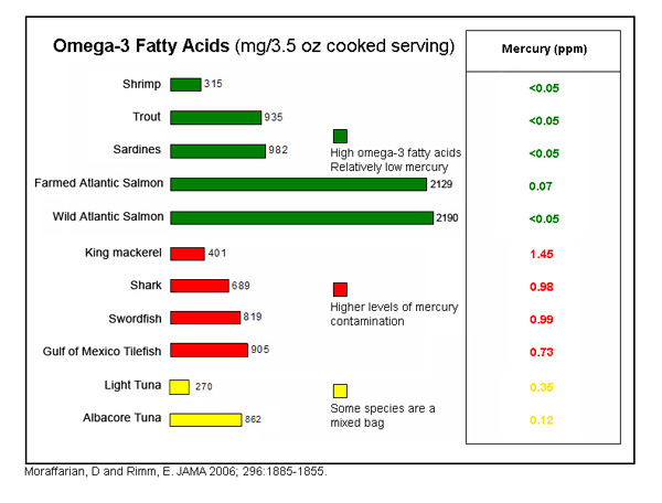 Can fish oils help slow age decline medtalk for Omega 3 fatty acid fish