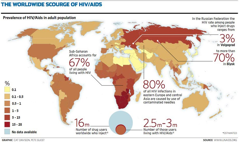 analyzing the statistics of aids and hiv in the age group of 20 29